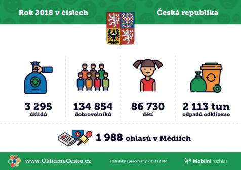 Do úklidu Česka se letos zapojilo více než 130 tisíc dobrovolníků